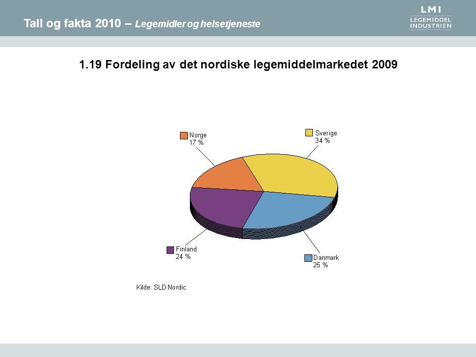 Tall og fakta 2010 – Legemidler og helsetjeneste 1.19 Fordeling av det nordiske legemiddelmarkedet 2009
