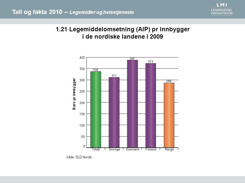 Tall og fakta 2010 – Legemidler og helsetjeneste 1.21 Legemiddelomsetning (AIP) pr innbygger i de nordiske landene i 2009