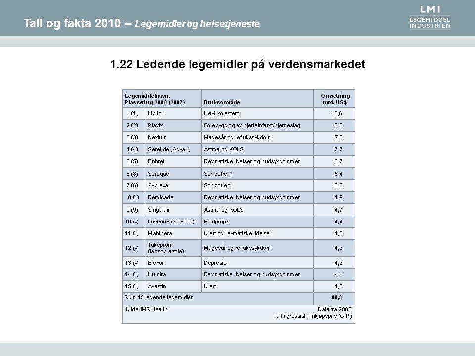 Tall og fakta 2010 – Legemidler og helsetjeneste 1.22 Ledende legemidler på verdensmarkedet