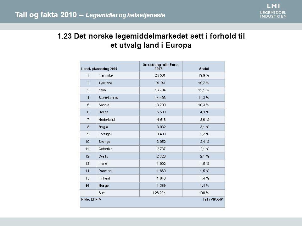Tall og fakta 2010 – Legemidler og helsetjeneste 1.23 Det norske legemiddelmarkedet sett i forhold til et utvalg land i Europa