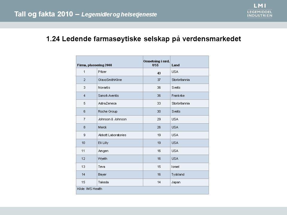 Tall og fakta 2010 – Legemidler og helsetjeneste 1.24 Ledende farmasøytiske selskap på verdensmarkedet