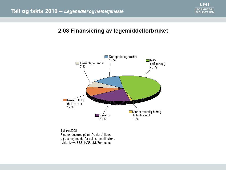 Tall og fakta 2010 – Legemidler og helsetjeneste 2.03 Finansiering av legemiddelforbruket
