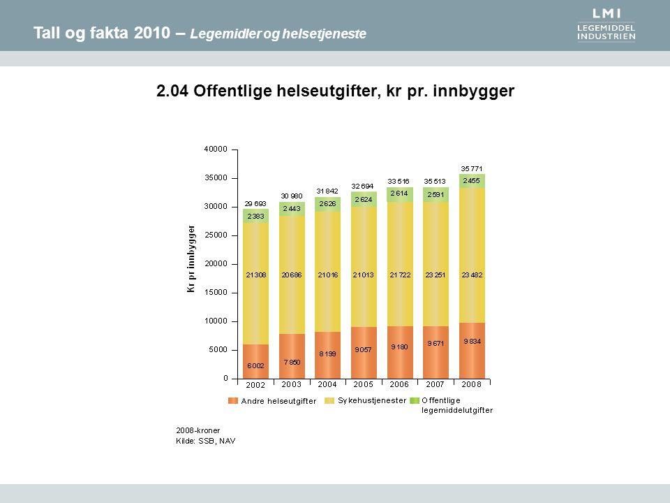 Tall og fakta 2010 – Legemidler og helsetjeneste 2.04 Offentlige helseutgifter, kr pr. innbygger