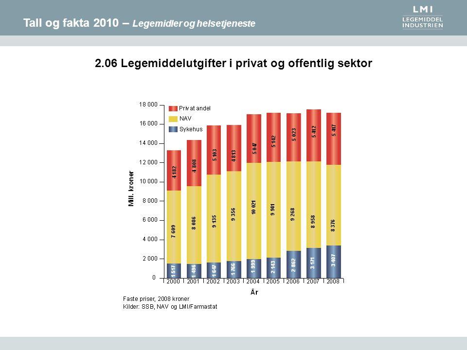 Tall og fakta 2010 – Legemidler og helsetjeneste 2.06 Legemiddelutgifter i privat og offentlig sektor