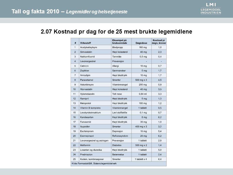 Tall og fakta 2010 – Legemidler og helsetjeneste 2.07 Kostnad pr dag for de 25 mest brukte legemidlene