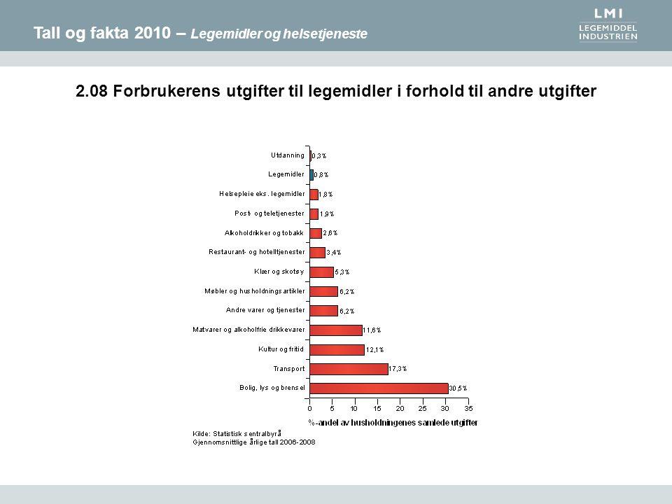 Tall og fakta 2010 – Legemidler og helsetjeneste 2.08 Forbrukerens utgifter til legemidler i forhold til andre utgifter