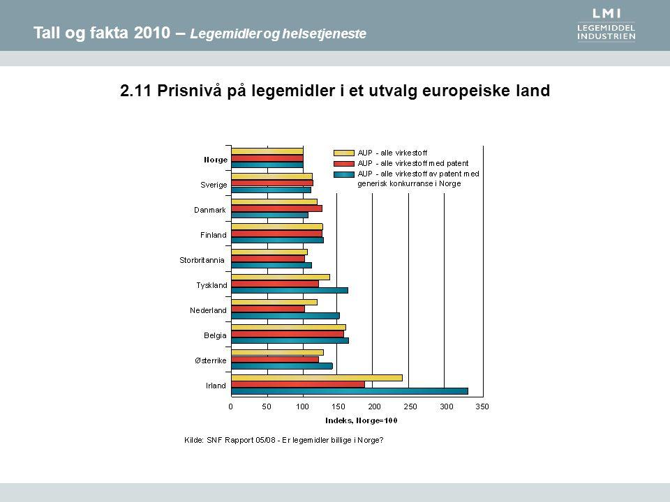 Tall og fakta 2010 – Legemidler og helsetjeneste 2.11 Prisnivå på legemidler i et utvalg europeiske land