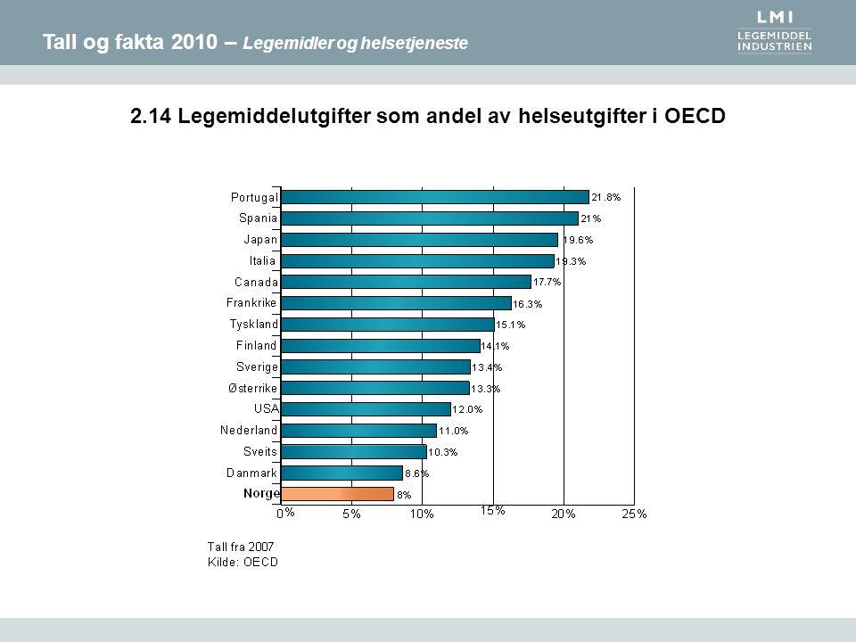 Tall og fakta 2010 – Legemidler og helsetjeneste 2.14 Legemiddelutgifter som andel av helseutgifter i OECD