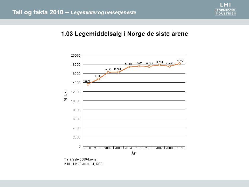 Tall og fakta 2010 – Legemidler og helsetjeneste 1.03 Legemiddelsalg i Norge de siste årene