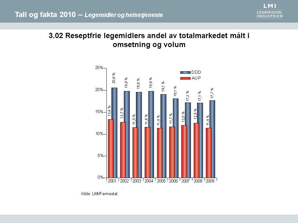 Tall og fakta 2010 – Legemidler og helsetjeneste 3.02 Reseptfrie legemidlers andel av totalmarkedet målt i omsetning og volum