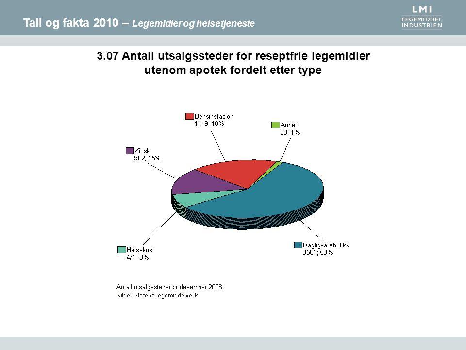Tall og fakta 2010 – Legemidler og helsetjeneste 3.07 Antall utsalgssteder for reseptfrie legemidler utenom apotek fordelt etter type