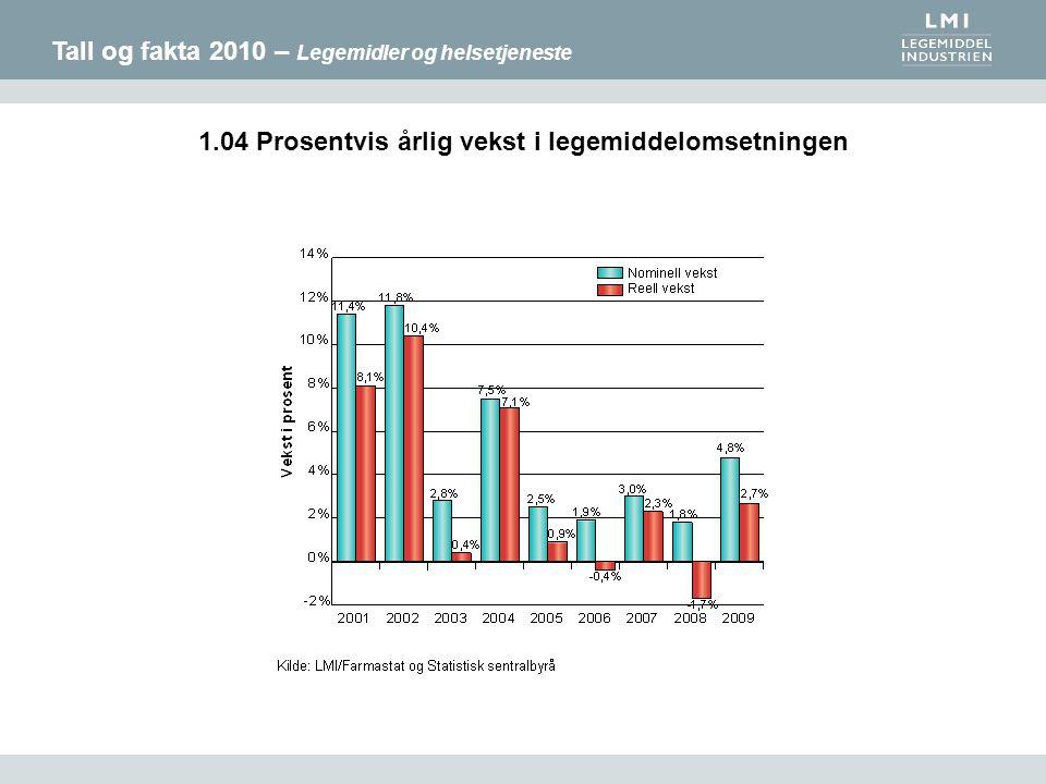 Tall og fakta 2010 – Legemidler og helsetjeneste 1.04 Prosentvis årlig vekst i legemiddelomsetningen