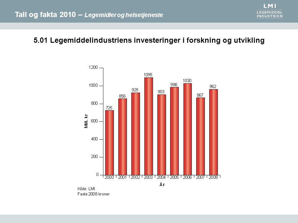 Tall og fakta 2010 – Legemidler og helsetjeneste 5.01 Legemiddelindustriens investeringer i forskning og utvikling