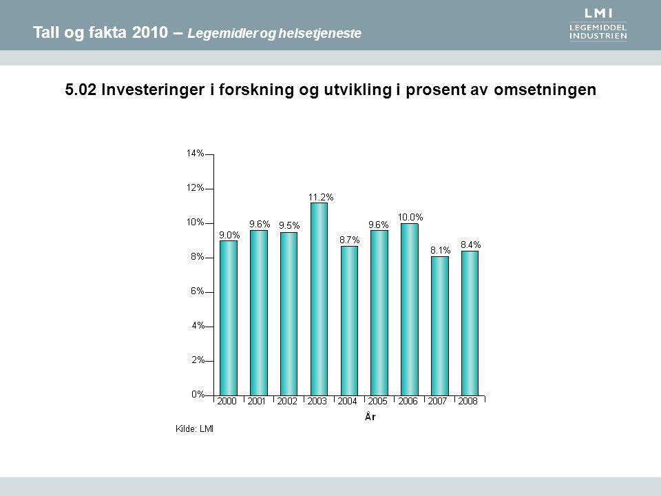 Tall og fakta 2010 – Legemidler og helsetjeneste 5.02 Investeringer i forskning og utvikling i prosent av omsetningen