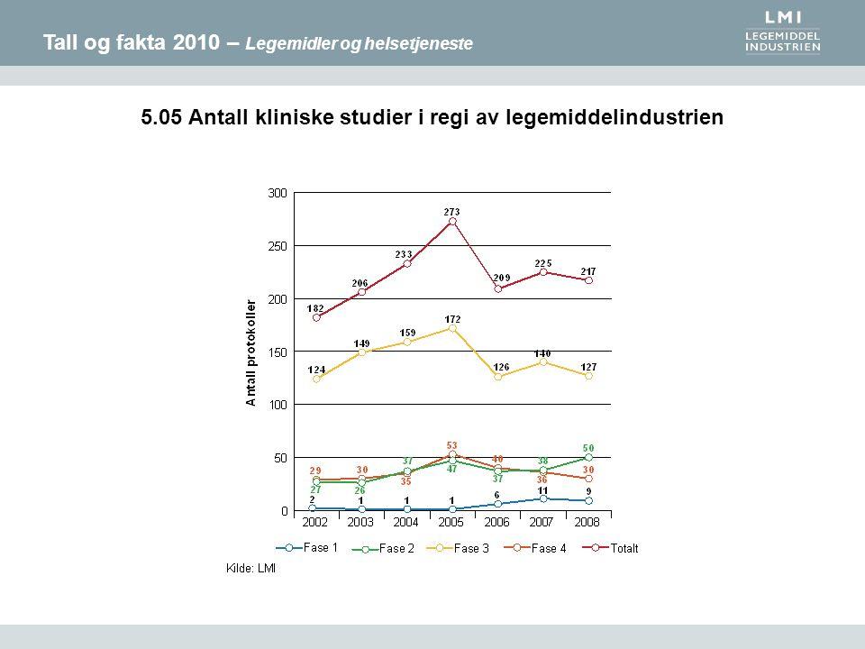 Tall og fakta 2010 – Legemidler og helsetjeneste 5.05 Antall kliniske studier i regi av legemiddelindustrien
