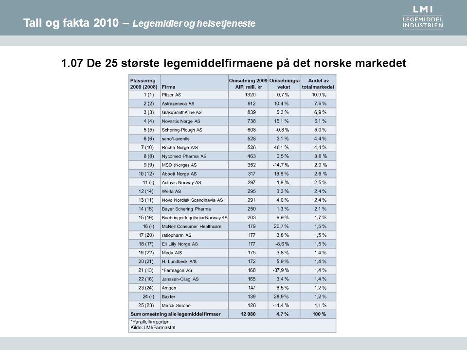 Tall og fakta 2010 – Legemidler og helsetjeneste 1.07 De 25 største legemiddelfirmaene på det norske markedet