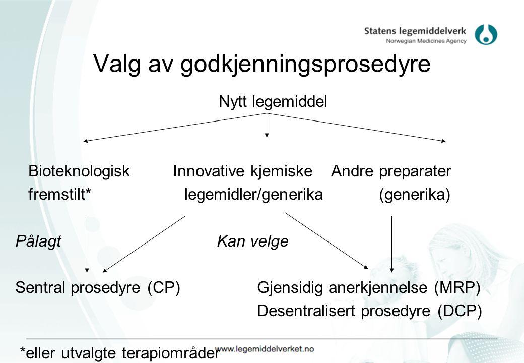 Valg av godkjenningsprosedyre Nytt legemiddel Bioteknologisk Innovative kjemiske Andre preparater fremstilt* legemidler/generika (generika) Pålagt Kan