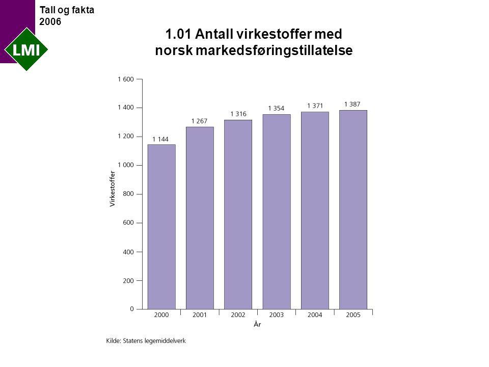 Tall og fakta 2006 1.01 Antall virkestoffer med norsk markedsføringstillatelse