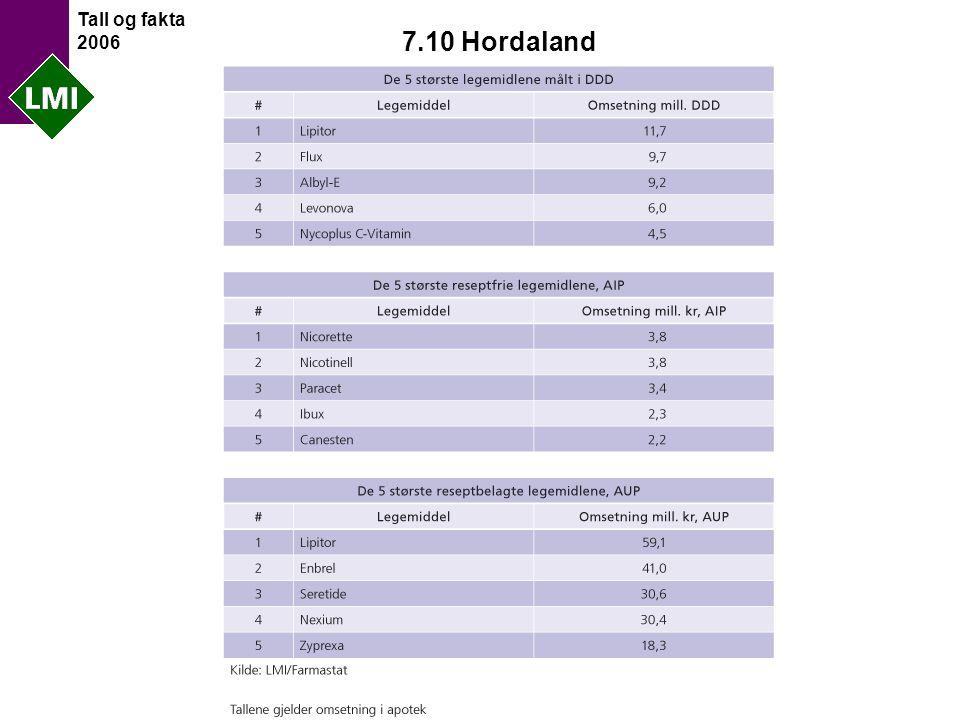 Tall og fakta 2006 7.10 Hordaland