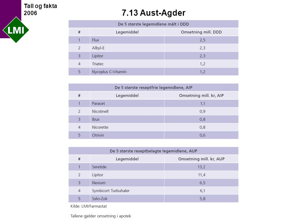 Tall og fakta 2006 7.13 Aust-Agder