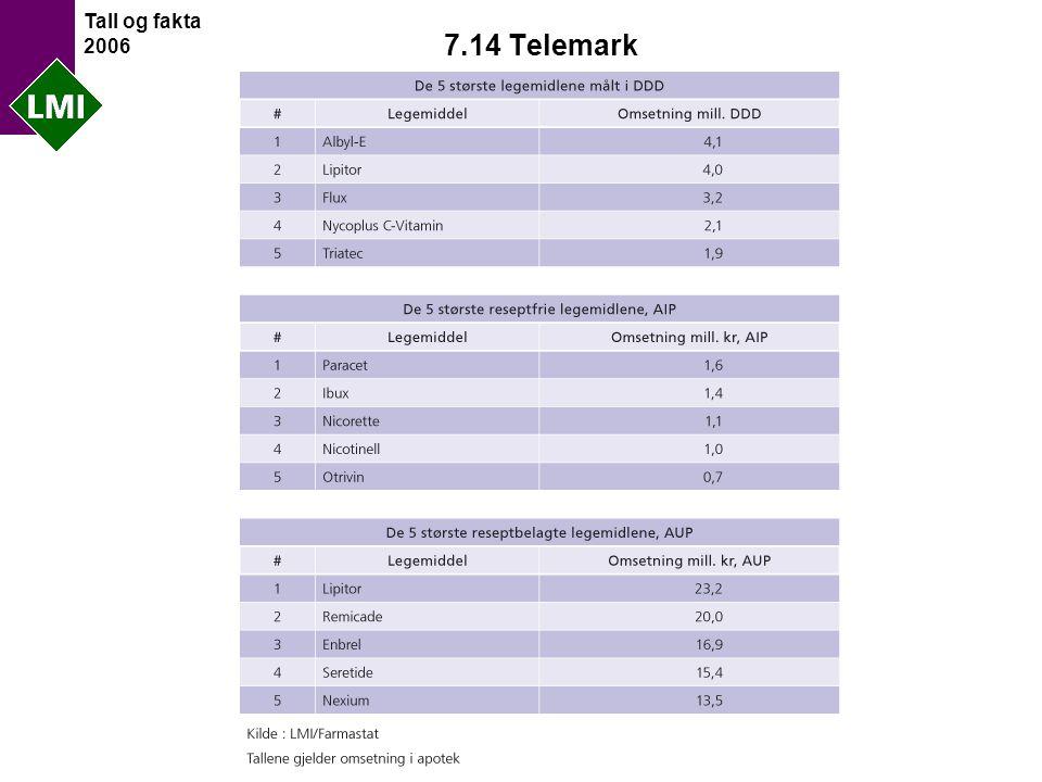Tall og fakta 2006 7.14 Telemark
