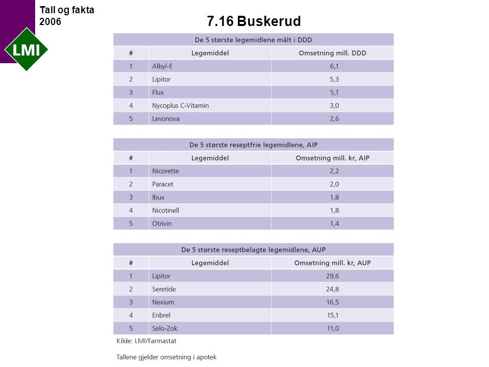 Tall og fakta 2006 7.16 Buskerud