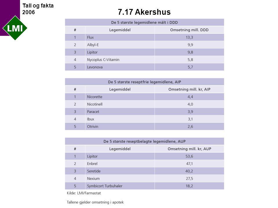 Tall og fakta 2006 7.17 Akershus