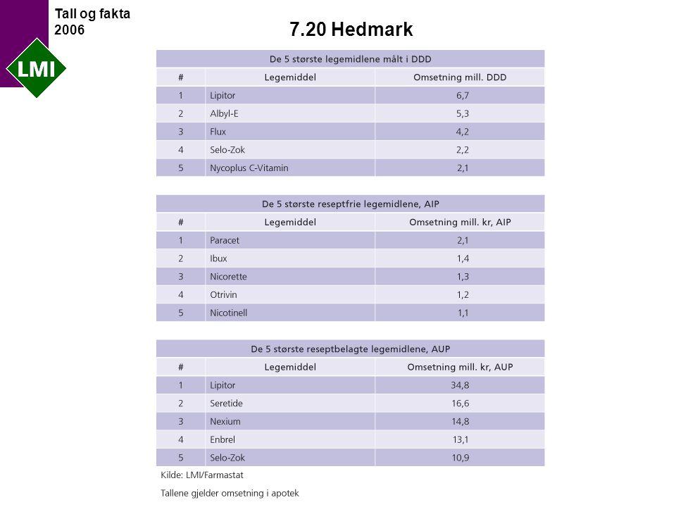 Tall og fakta 2006 7.20 Hedmark