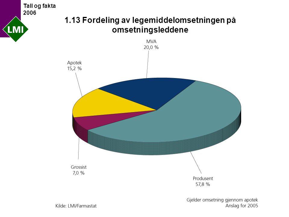 Tall og fakta 2006 1.13 Fordeling av legemiddelomsetningen på omsetningsleddene