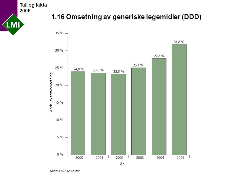 Tall og fakta 2006 1.16 Omsetning av generiske legemidler (DDD)