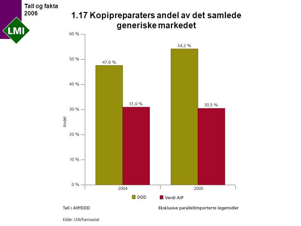 Tall og fakta 2006 1.17 Kopipreparaters andel av det samlede generiske markedet