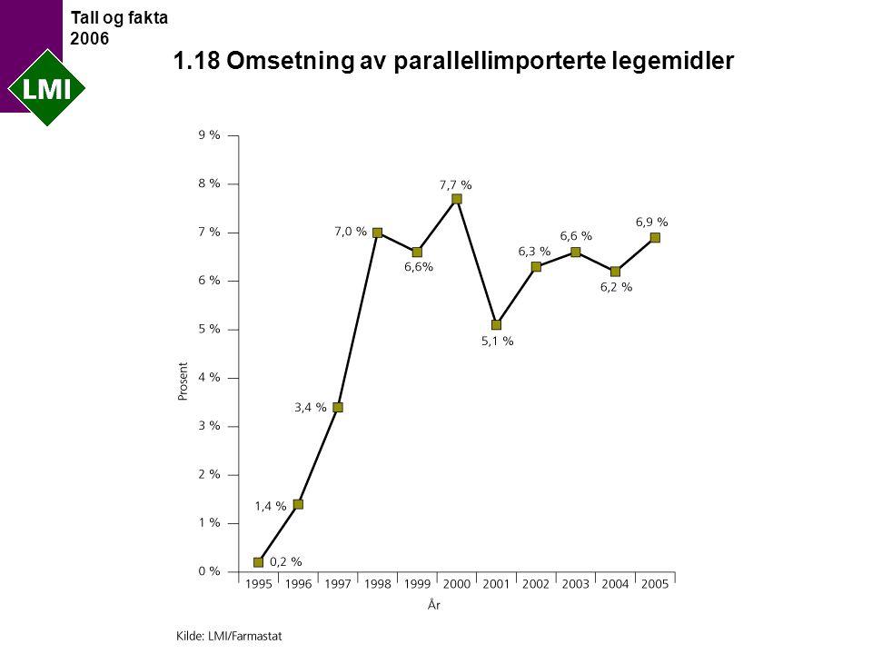 Tall og fakta 2006 1.18 Omsetning av parallellimporterte legemidler