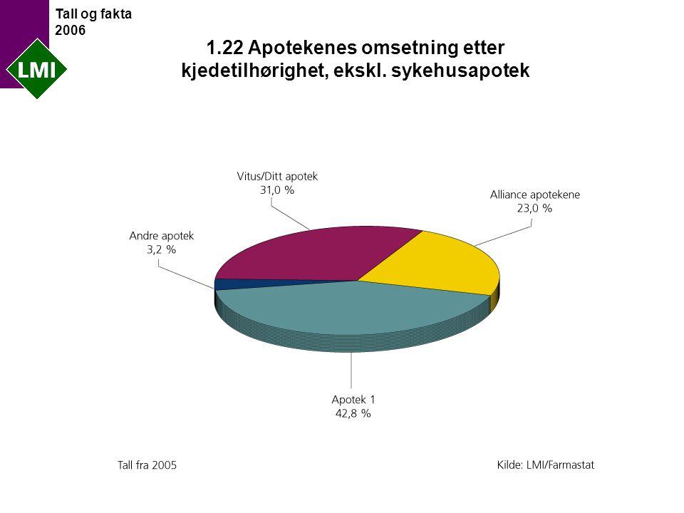 Tall og fakta 2006 1.22 Apotekenes omsetning etter kjedetilhørighet, ekskl. sykehusapotek