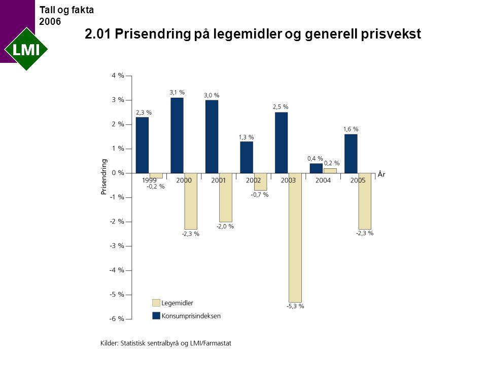 Tall og fakta 2006 2.01 Prisendring på legemidler og generell prisvekst