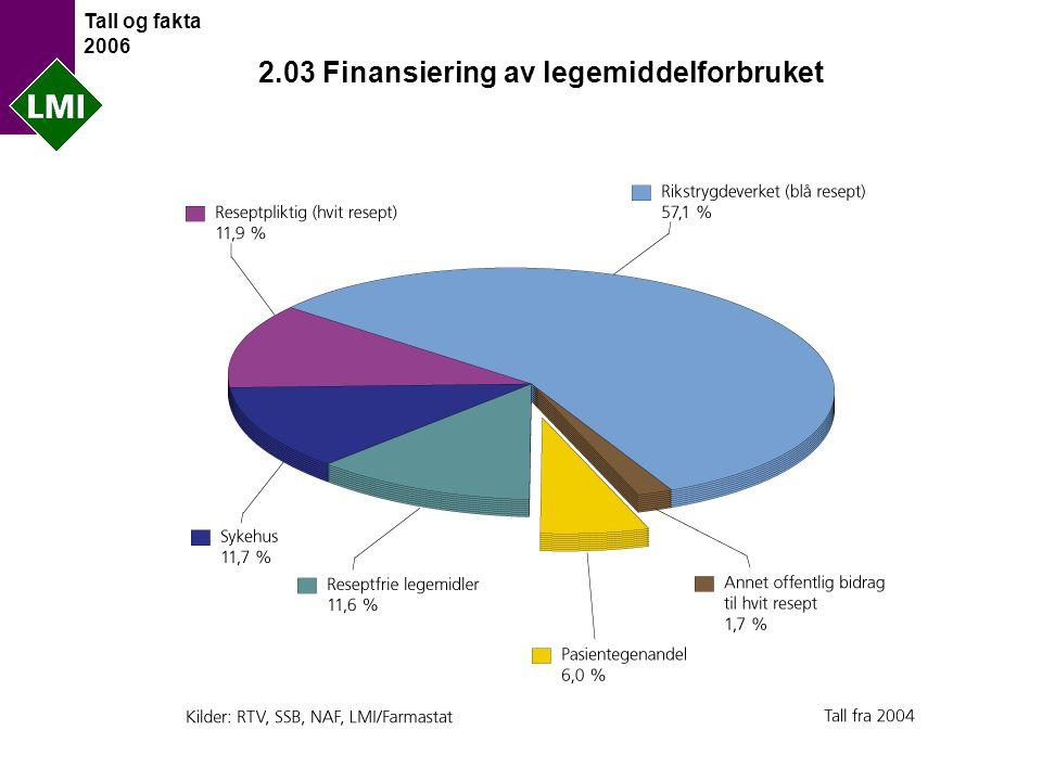 Tall og fakta 2006 2.03 Finansiering av legemiddelforbruket