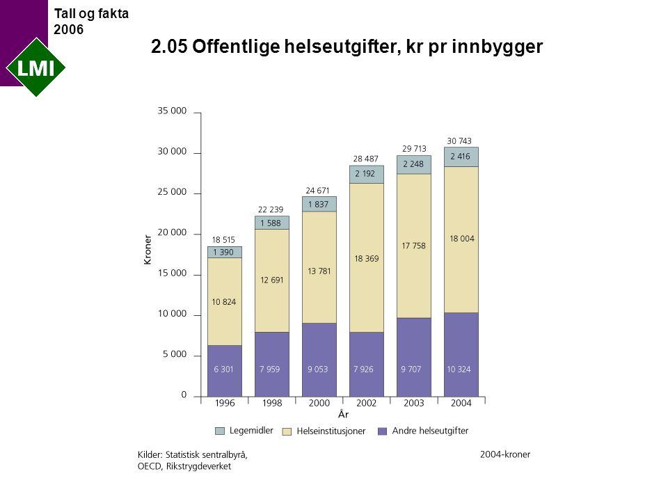 Tall og fakta 2006 2.05 Offentlige helseutgifter, kr pr innbygger