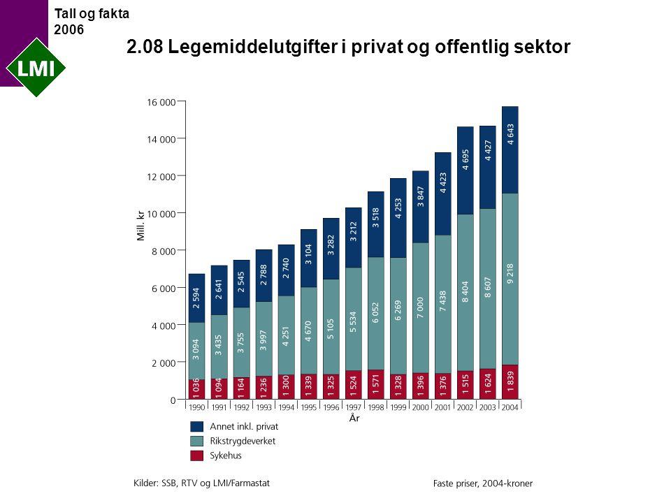 Tall og fakta 2006 2.08 Legemiddelutgifter i privat og offentlig sektor