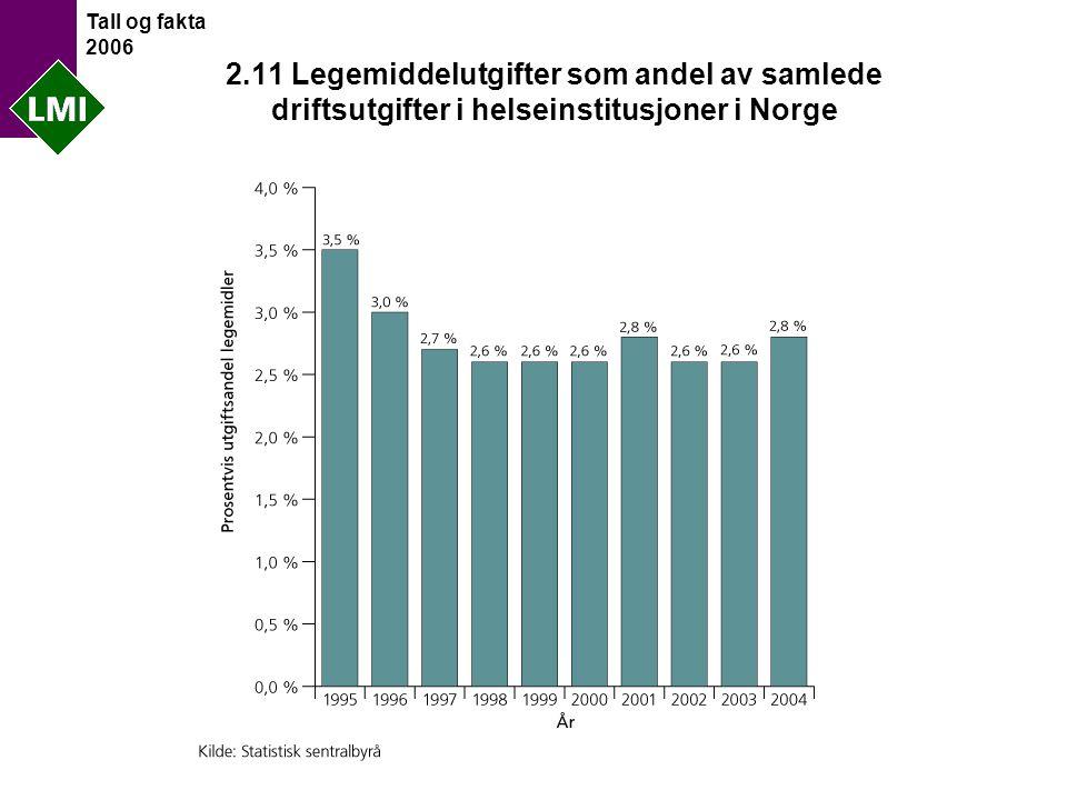 Tall og fakta 2006 2.11 Legemiddelutgifter som andel av samlede driftsutgifter i helseinstitusjoner i Norge