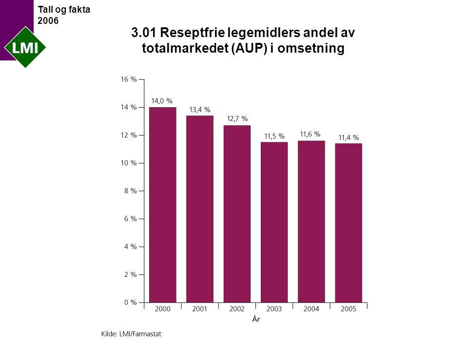Tall og fakta 2006 3.01 Reseptfrie legemidlers andel av totalmarkedet (AUP) i omsetning