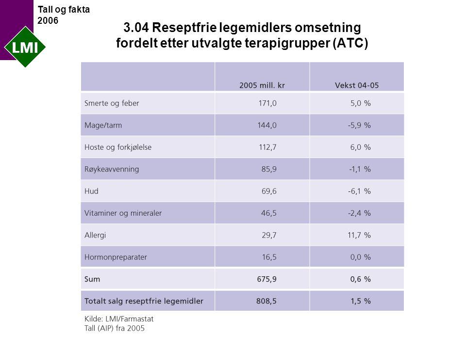 Tall og fakta 2006 3.04 Reseptfrie legemidlers omsetning fordelt etter utvalgte terapigrupper (ATC)