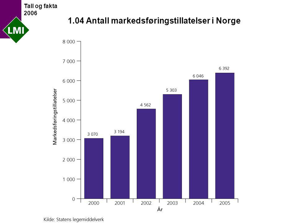 Tall og fakta 2006 1.04 Antall markedsføringstillatelser i Norge