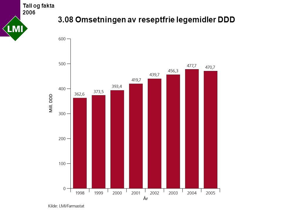 Tall og fakta 2006 3.08 Omsetningen av reseptfrie legemidler DDD