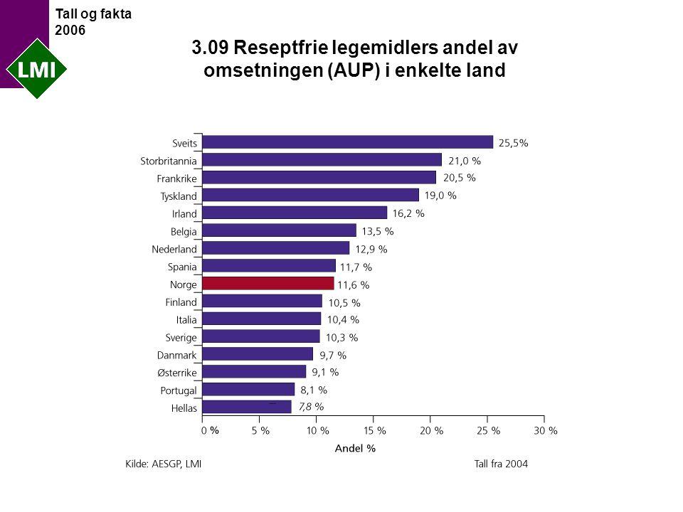 Tall og fakta 2006 3.09 Reseptfrie legemidlers andel av omsetningen (AUP) i enkelte land