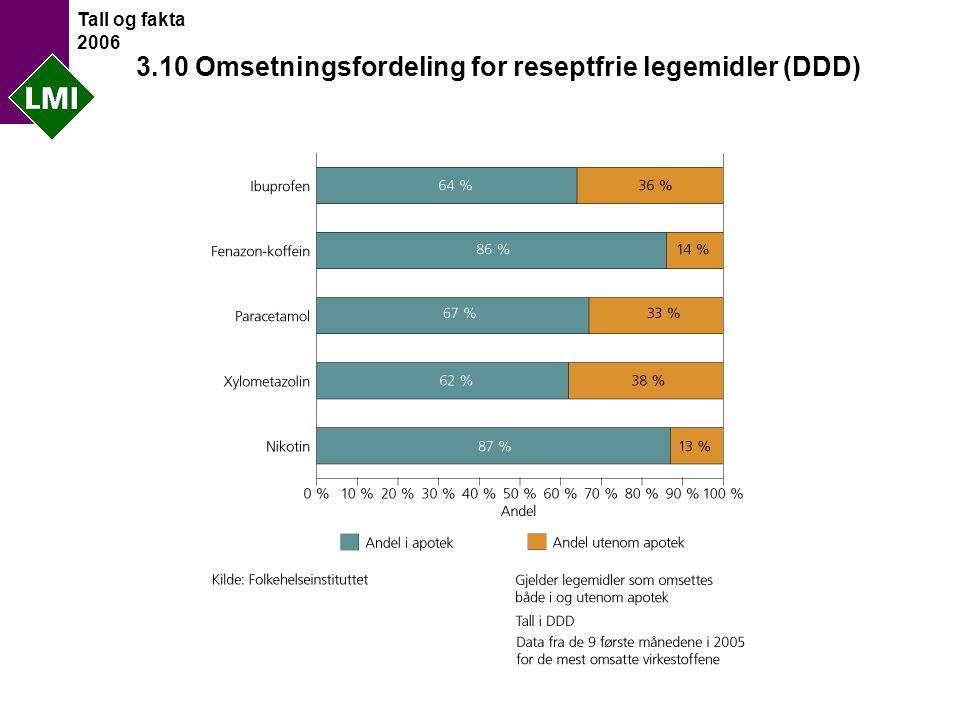 Tall og fakta 2006 3.10 Omsetningsfordeling for reseptfrie legemidler (DDD)