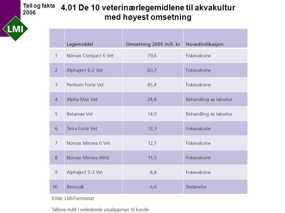 Tall og fakta 2006 4.01 De 10 veterinærlegemidlene til akvakultur med høyest omsetning