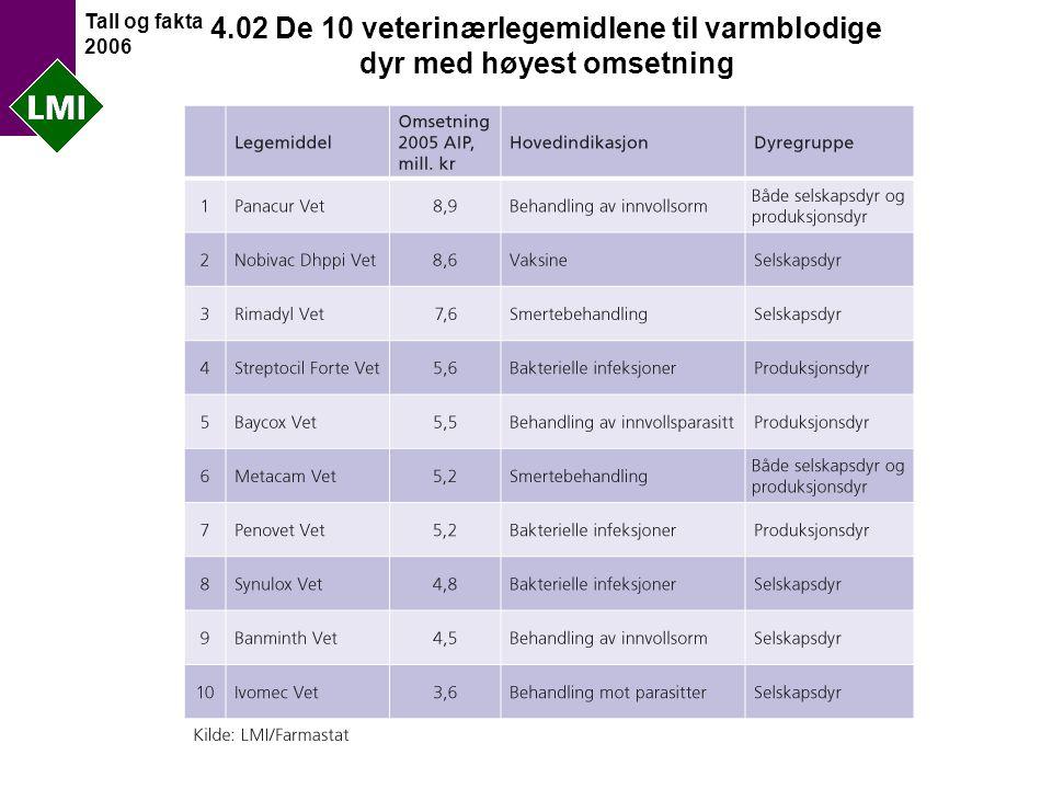 Tall og fakta 2006 4.02 De 10 veterinærlegemidlene til varmblodige dyr med høyest omsetning