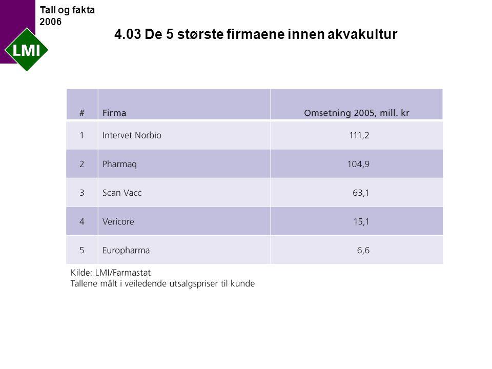 Tall og fakta 2006 4.03 De 5 største firmaene innen akvakultur