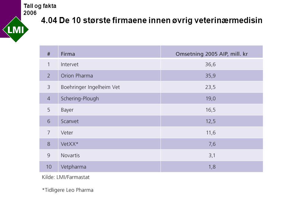 Tall og fakta 2006 4.04 De 10 største firmaene innen øvrig veterinærmedisin