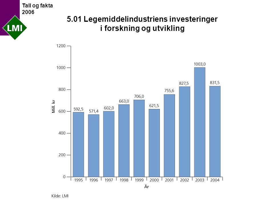 Tall og fakta 2006 5.01 Legemiddelindustriens investeringer i forskning og utvikling