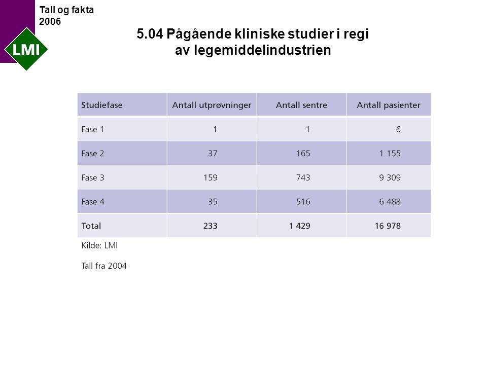 Tall og fakta 2006 5.04 Pågående kliniske studier i regi av legemiddelindustrien